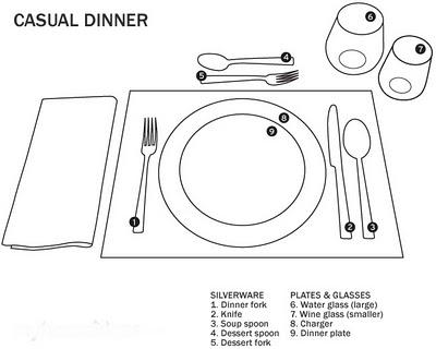 Carteguia reglas b sicas para poner la mesa for Poner la mesa correctamente